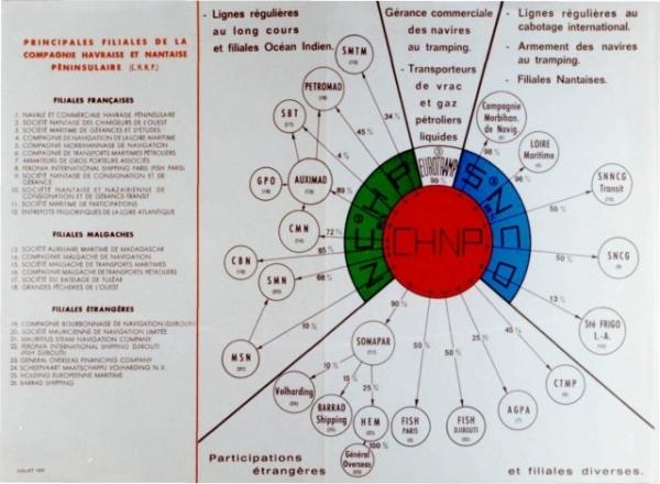 Prospectus de la Compagnie havraise et nantaise péninsulaire - NCHP